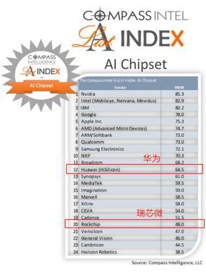 全球前20强AI芯片企业榜单 华为、瑞芯微上榜