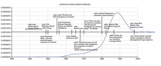 AI芯片的过去、现在与未来