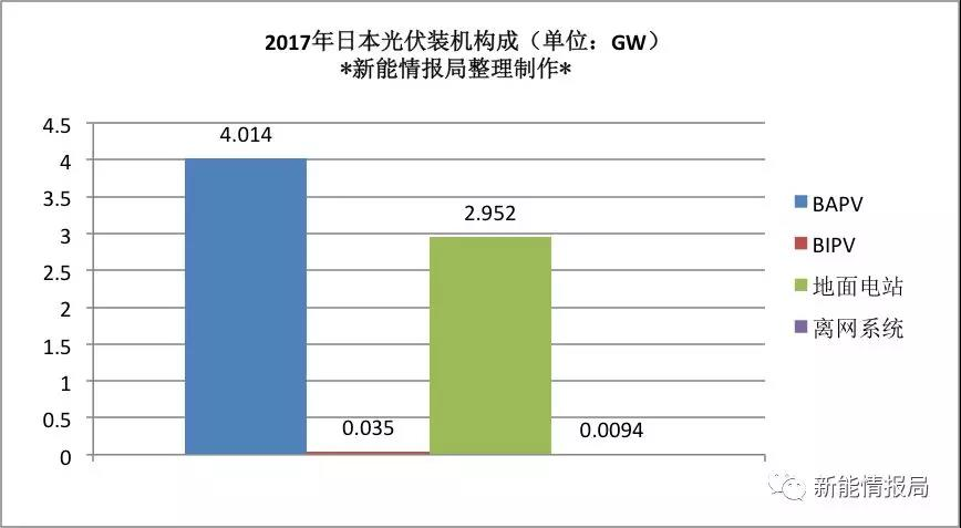 日本光伏电池组件厂商、逆变器及系统价格分析