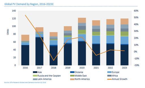 GTM下调2018年全球太阳能需求预测至85.2GW