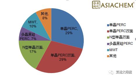 新政之后 爱旭PERC电池持续满负荷生产引领光伏市场提效趋势