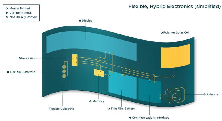 柔性混合电子元件 解锁下一代医疗传感器