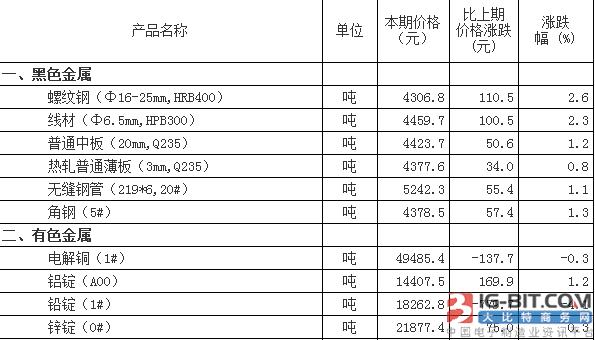 仪表原材料市场价格变动情况(8月1日-10日)