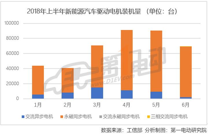 中国6月新能源车电机装机量近7万台 比亚迪/联合电子/巨一包揽前三