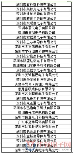 华强电子网组团赴台湾商务交流活动招商爆满啦!
