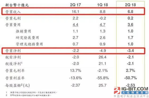 HTC超十季度连续亏损 进军区块链能救回手机业务吗?