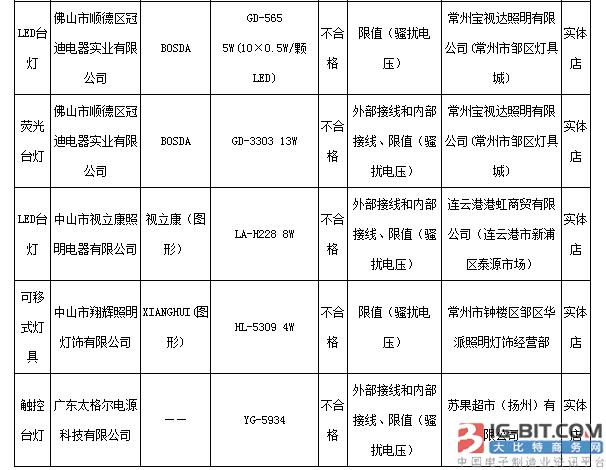 江苏省质监局抽查读写台灯