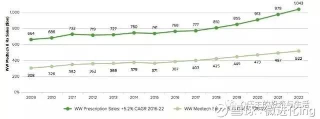 医疗器械市场概况:世界与中国