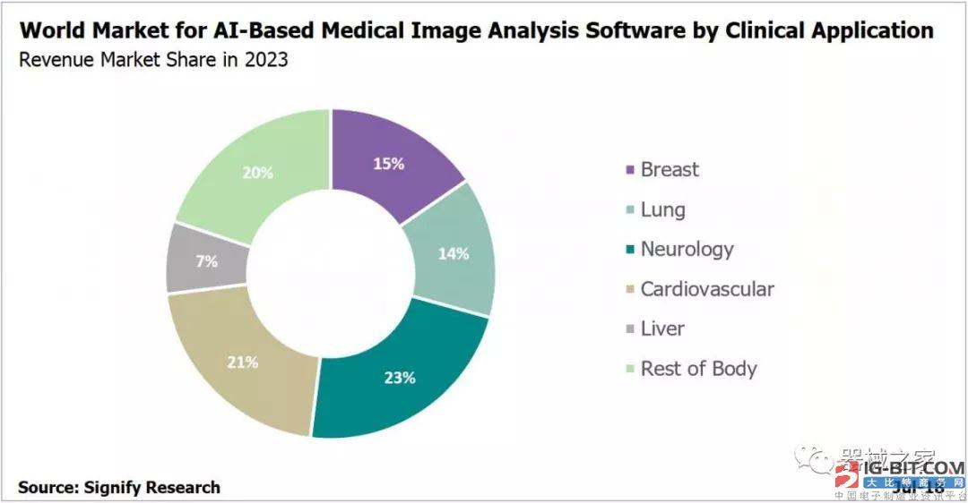 医学影像AI成为新风口 到2023年预计每年吸引20亿美元投资