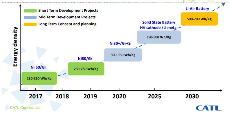 宁德时代预计明年推出高镍电池811