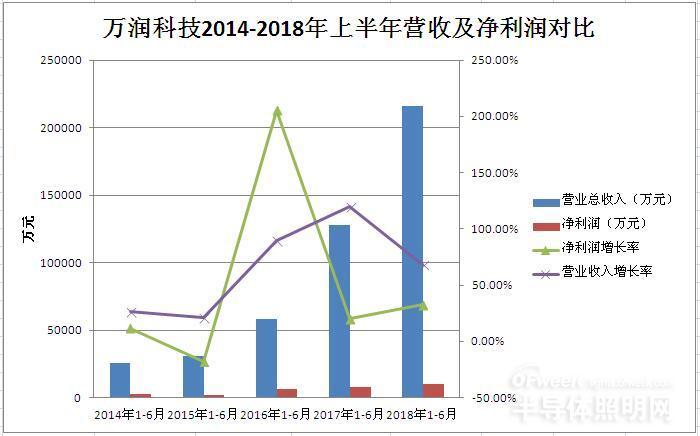 LED业务与传媒业务并驾齐驱 万润科技2018上半年业绩大增长