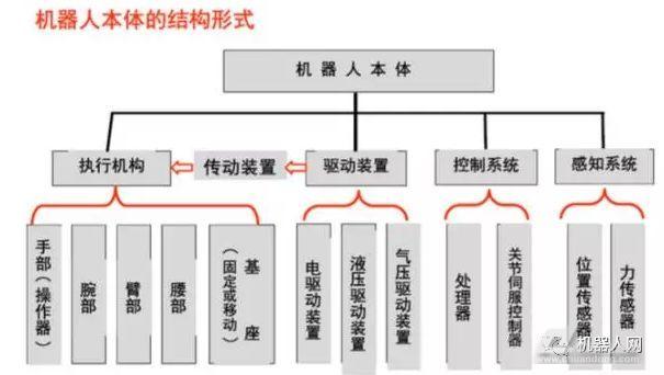 工业机器人的主要部件、材料、构形与控制系统