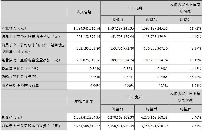 国星光电、华体科技半年报出炉,营收净利双增长