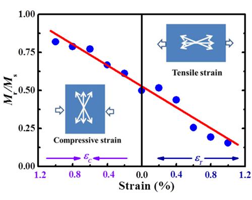 宁波材料所在柔性磁性薄膜与器件研究中取得进展