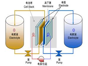 格拉斯哥大学研究新型液流电池系统