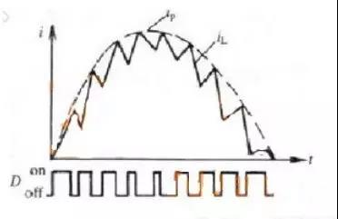 PFC电感周期中上升与下降电流为何不对等?