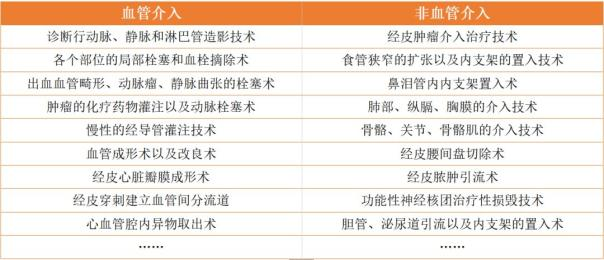 非血管支架产品分类及国内厂商盘点