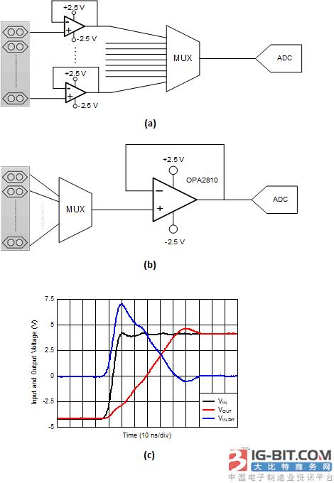输出电压和输入差分电压,opa2810是图4b中所配置的一个单位增益缓冲器