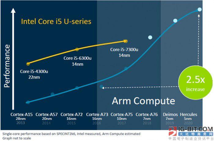 ARM承诺大幅度提升芯片性能 赶上英特尔笔记本电脑芯片