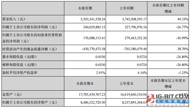 兆驰股份公布半年报:LED产品及器件营收增长超3成