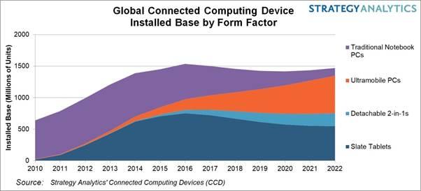 SA:笔记本电脑和平板电脑使用量达到15亿台