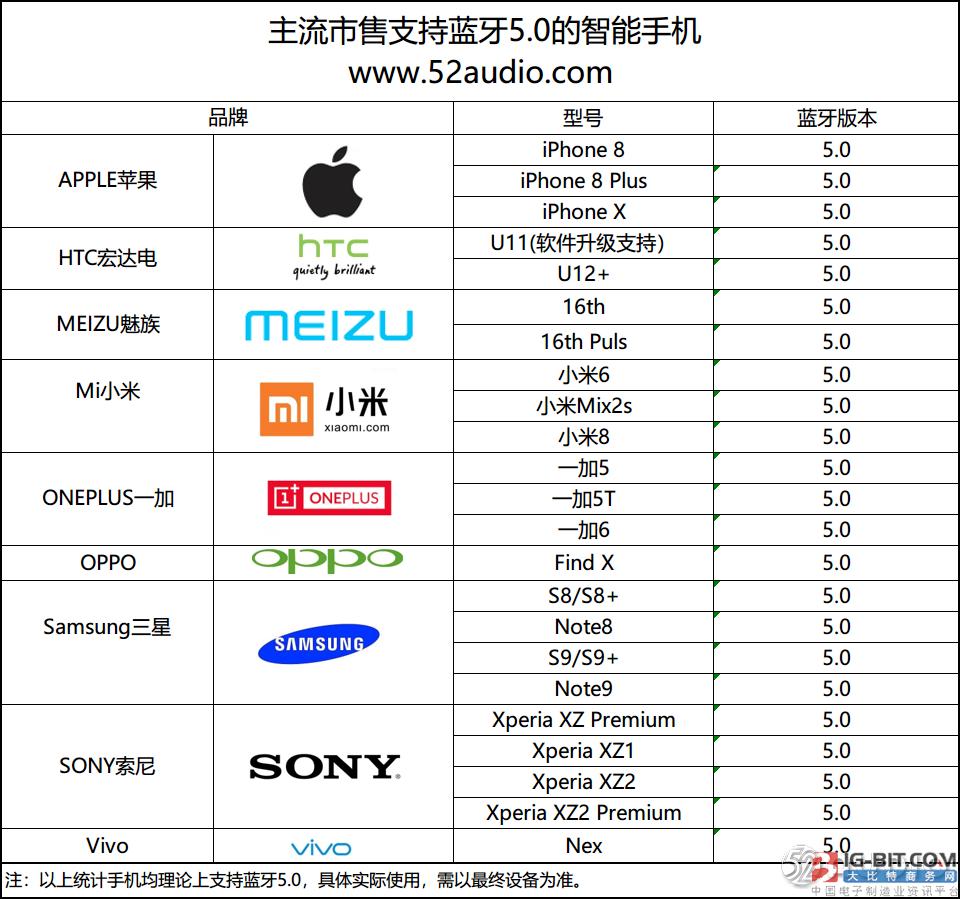 蓝牙5.0即将爆发 支持的手机居然有这么多款