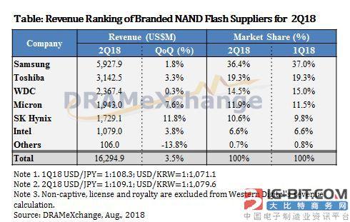 NAND闪存Q2季度价格跌了15-20% Q3季度还要再降10%