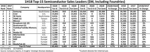 IC Insights发布全球半导体厂商Top15,中国大陆入围失败