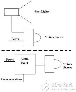 物联网如何改变依赖传感器系统设计与实现方式