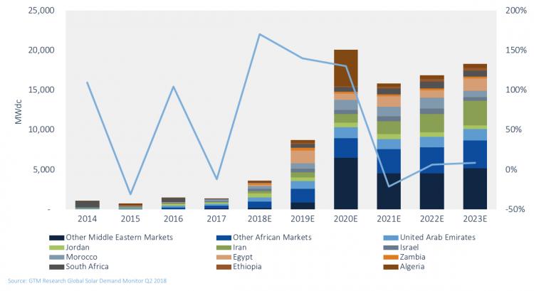 2018年中东和非洲地区澳门赌场官网网站需求有望增长170%