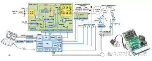 基于模型的设计简化嵌入式电机控制系统开发,含程序开发