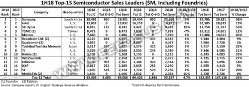 从最新出炉的全球前15大半导体厂商榜单中看端倪
