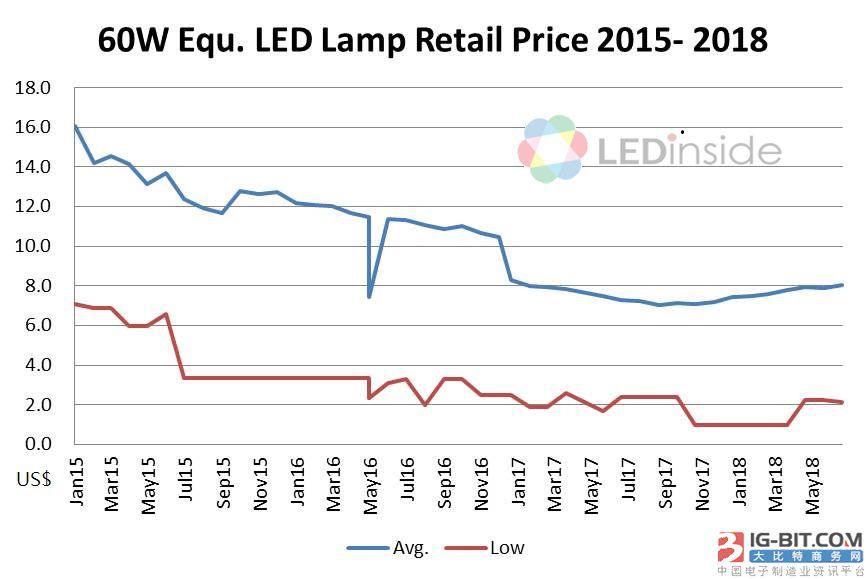 全球LED照明价格往下走,厂商是否要重新布局市场?