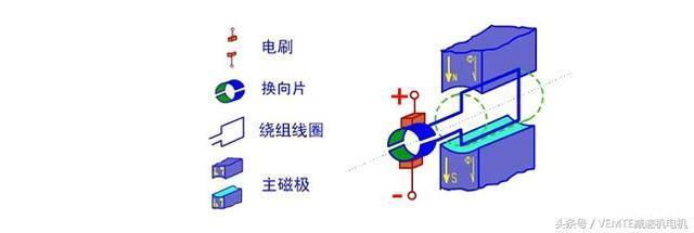 直流的五种电机工作原理都一样吗?