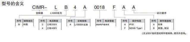 安川变频器L1000A型号说明及核心功能介绍