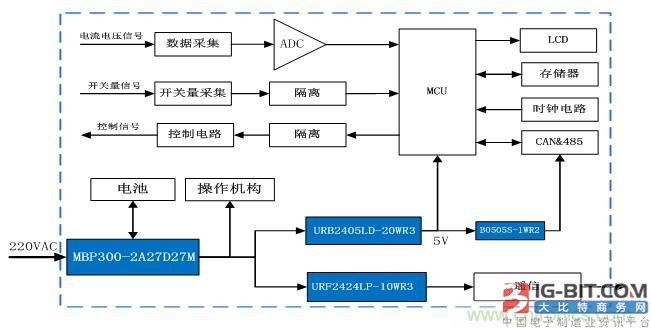 小体积AC/DC电池充电电源助力配网自动化