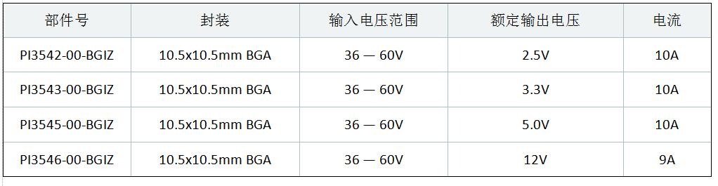 Vicor为48V Cool-Power ZVS降压稳压器产品系列提供BGA封装选项