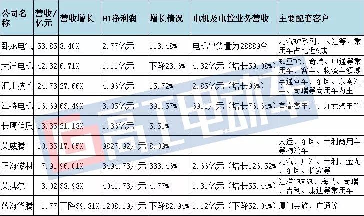 电机电控上市公司H1业绩解读 业绩普增背后危机四伏