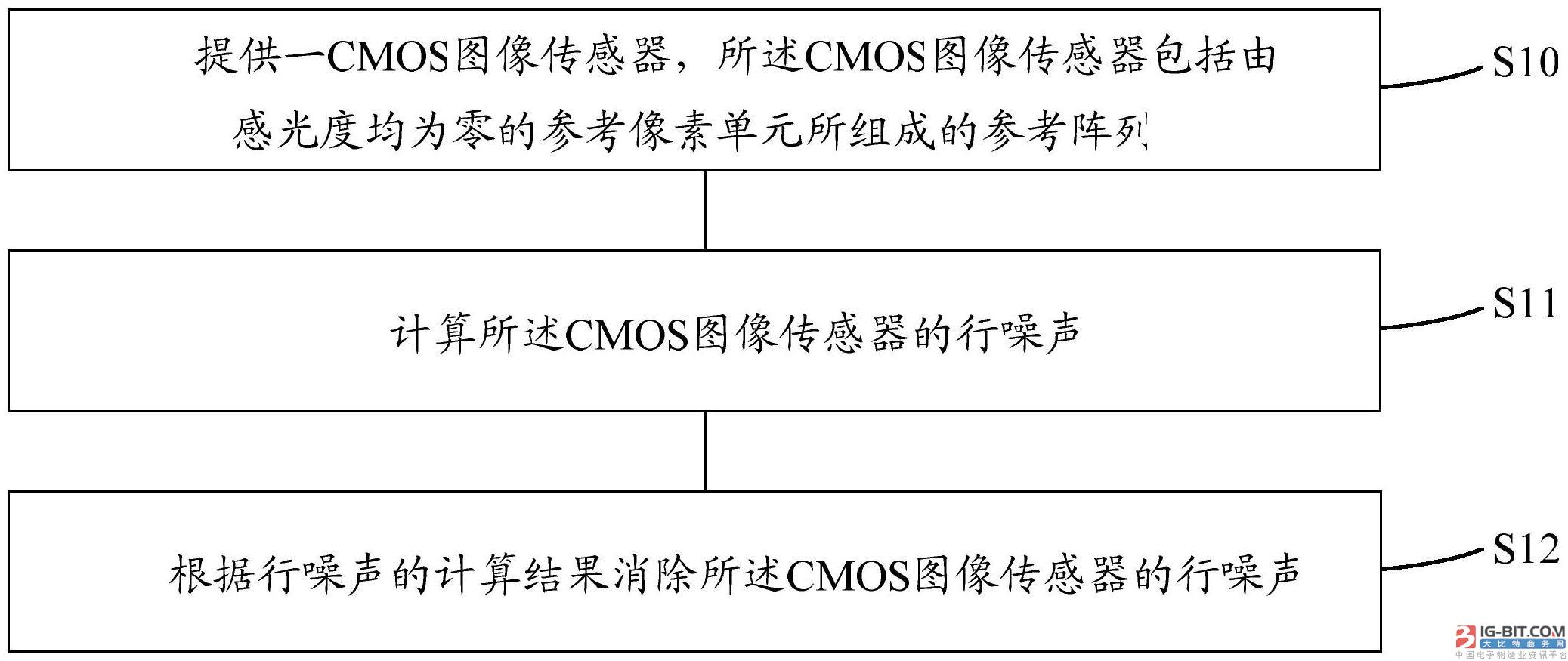 【仪表专利】CMOS图像传感器及噪声校正方法