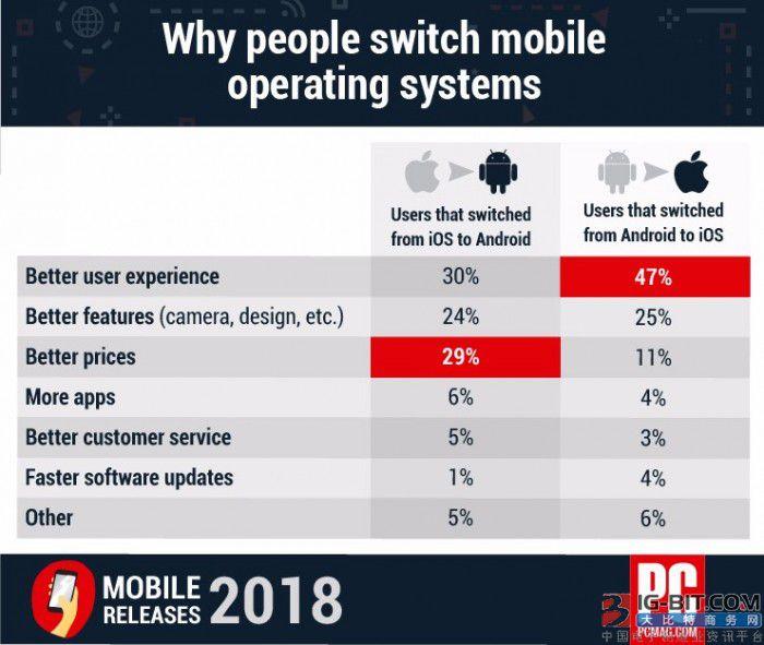 外媒对智能手机用户迁移至安卓或iOS系统的原因深入调查