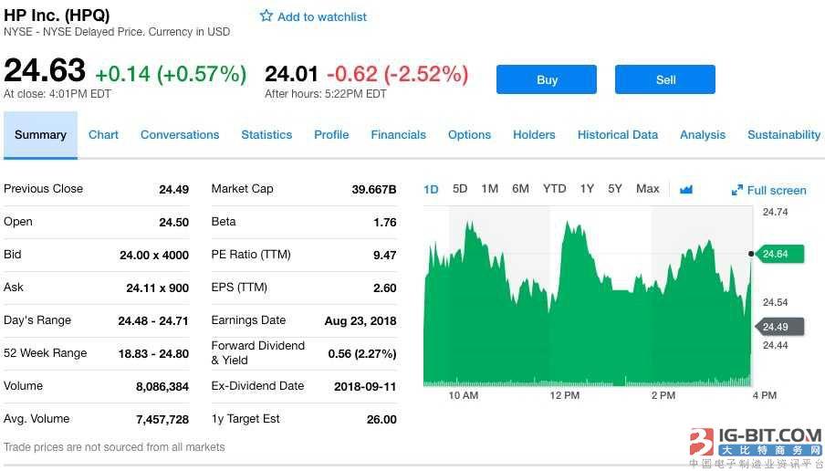 惠普第三财季净利润8.8亿美元 同比增长26%