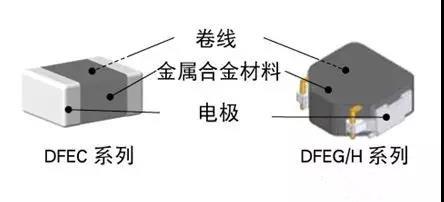 立足功率电感多元化布局,村田进一步加码被动元件市场