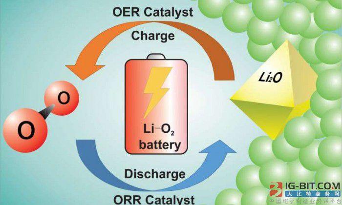 新锂 - 氧电池或可释放全部储能