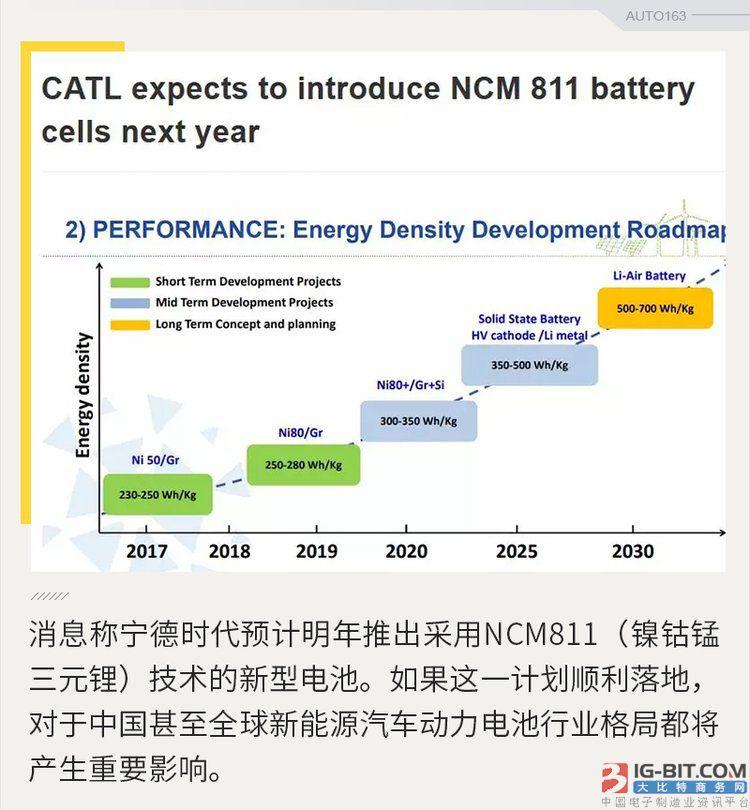 车载动力电池高镍减钴成趋势 技术门槛需一关关过