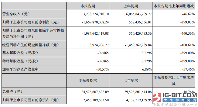 坚瑞沃能上半年亏损16.7亿元