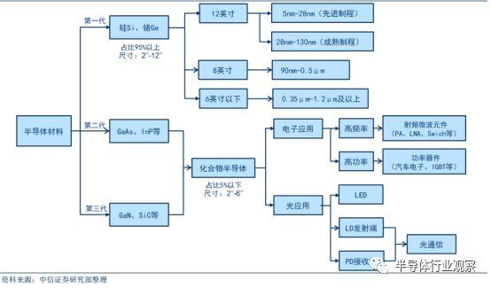 大科普:最全面的半导体晶圆工艺介绍