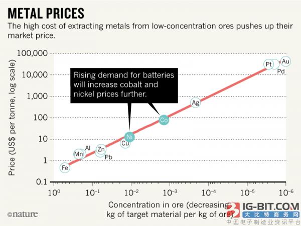 如果鋰電池十年后不能被替代,電動汽車大規模發展將受到限制