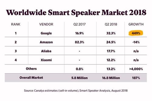 智能音箱市场 亚马逊的先发优势已不存在