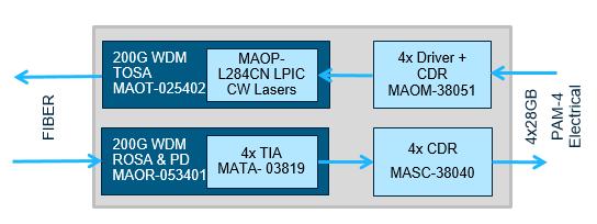 MACOM将展示业界首款支持200G和400G光模块的完整芯片组解决方案