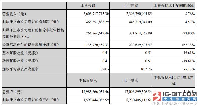 国轩高科上半年净利4.66亿,磷酸铁锂电池与三元电池并驾齐驱